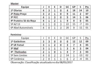 Confira a classificação atualizada e os jogos da semana pelo Municipal de Futsal