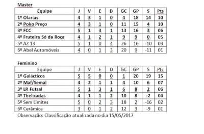 A classificação atualizada e os jogos da semana pelo Municipal de Futsal 2017
