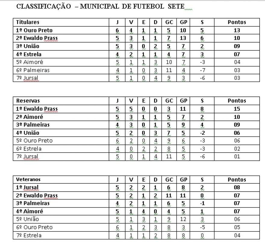 Classificação - Municipal de Futebol Sete - retificada
