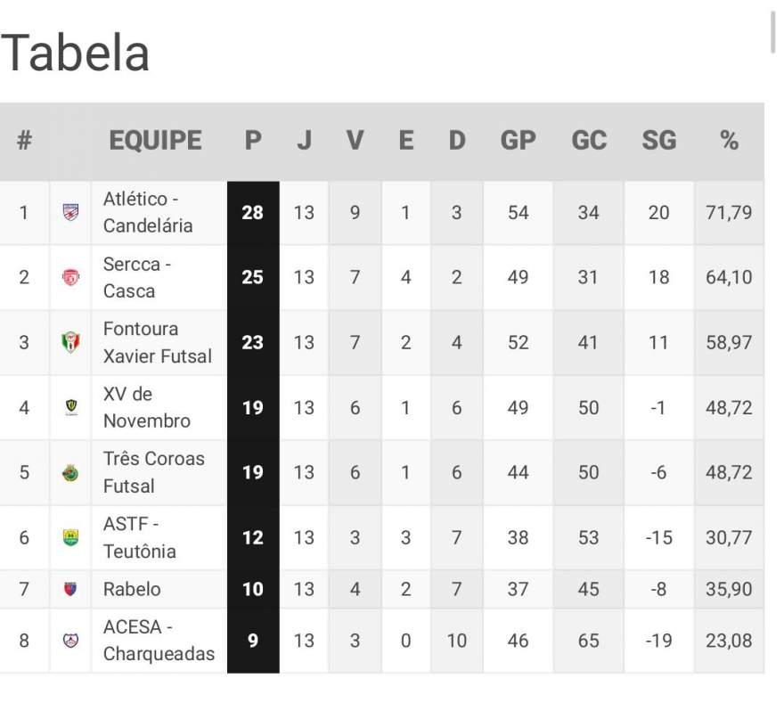 A tabela de classificação da Chave 3 com o Atlético na liderança