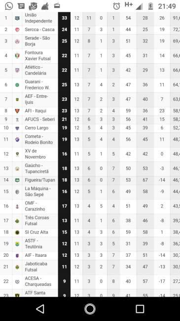 A tabela geral da Série Bronze do Estadual de Futsal