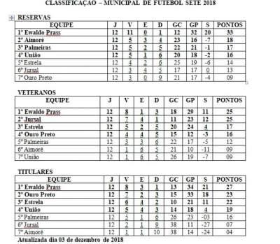 Definidas as semifinais do Municipal de Futebol Sete