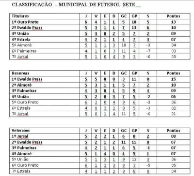 Os resultados da 6ª rodada do municipal de futebol sete