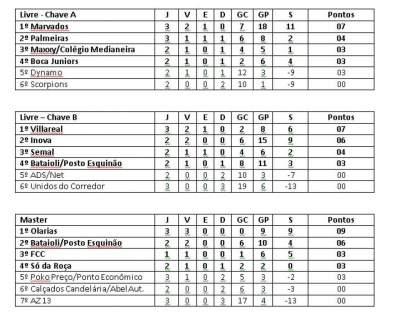 Confira os resultados de terça e a classificação do municipal de futsal