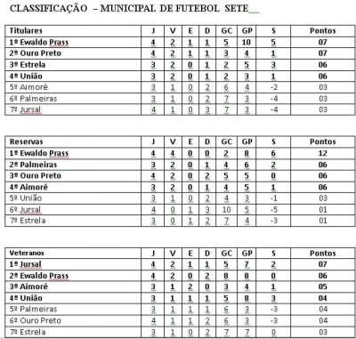 Os resultados e a classificação do municipal de futebol sete