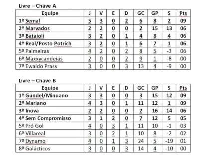 A classificação do Municipal de Futsal